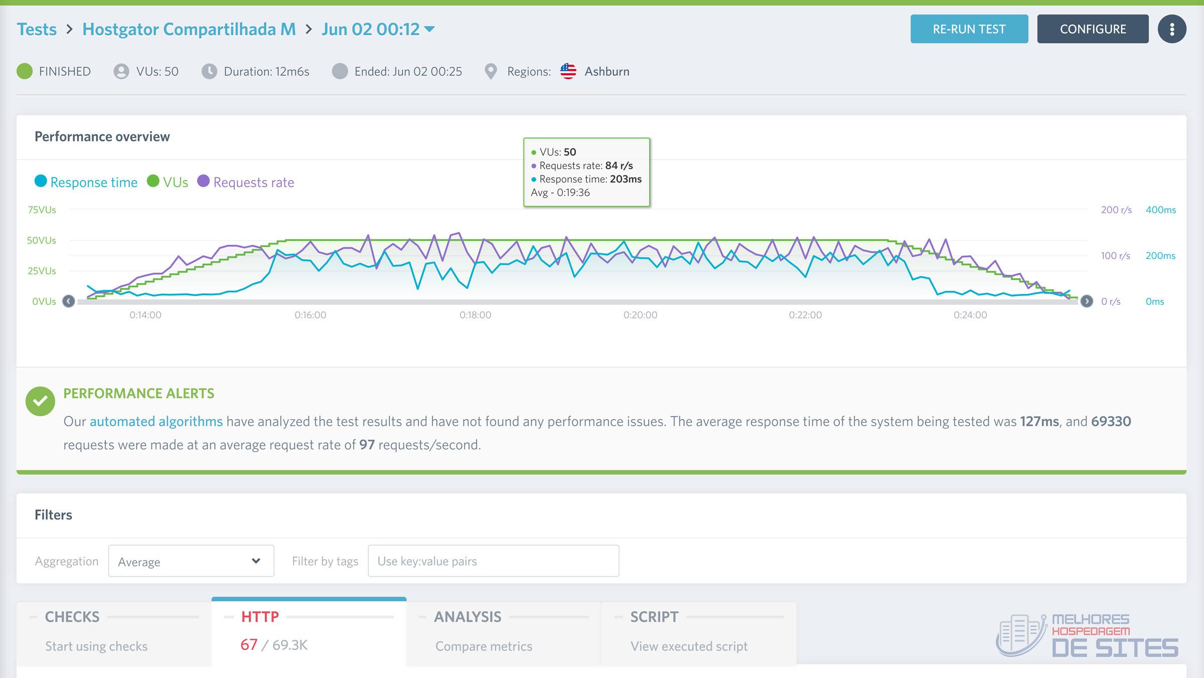 hostgator 50 acessos simulados na hospedagem compartilhada