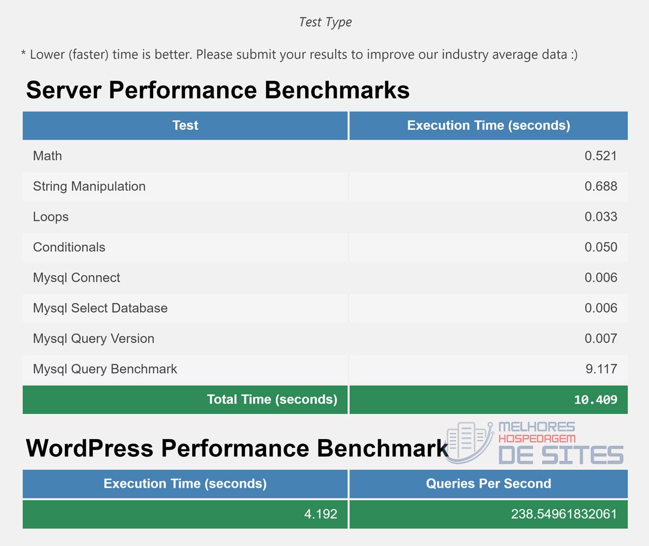 teste de desempenho hostgator hospedagem compartilhada